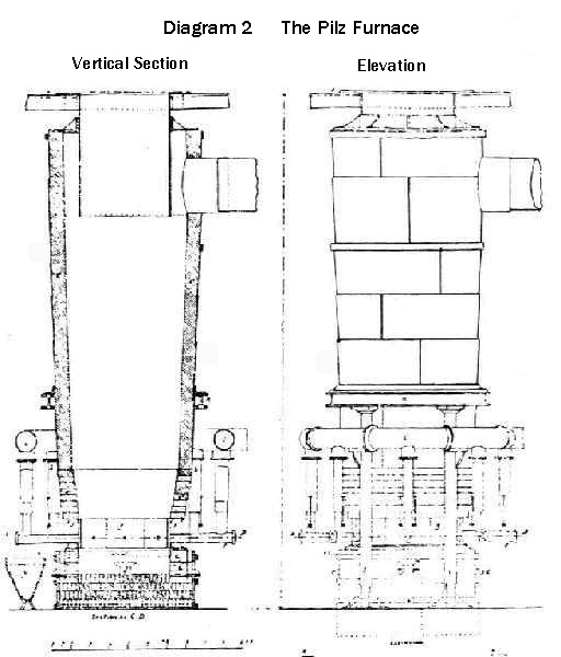 The Pilz Furnace Plan:Vertical Section and Elevation