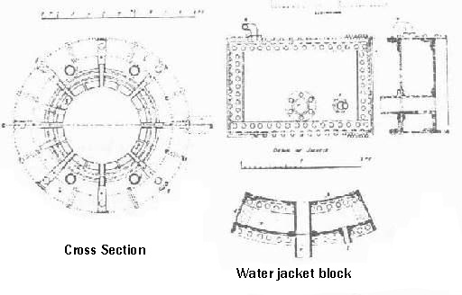The Pilz Furnace:cross sectio plan and water-jacket block