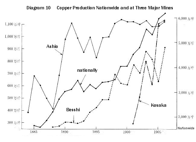 Diagram 10 Copper Production Nationwide and at Three Major Mines