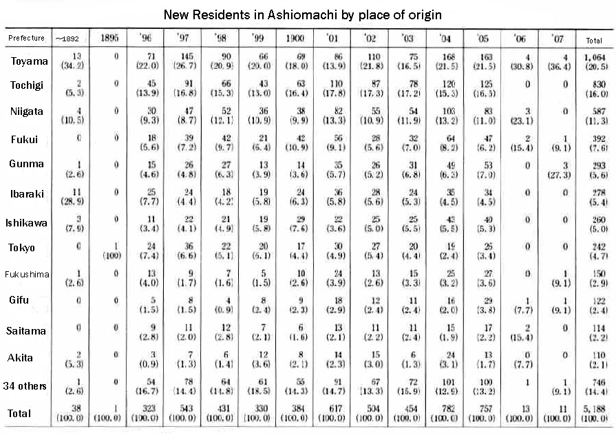 Chart 3 New Residents in Ashiomaschi by place of origin