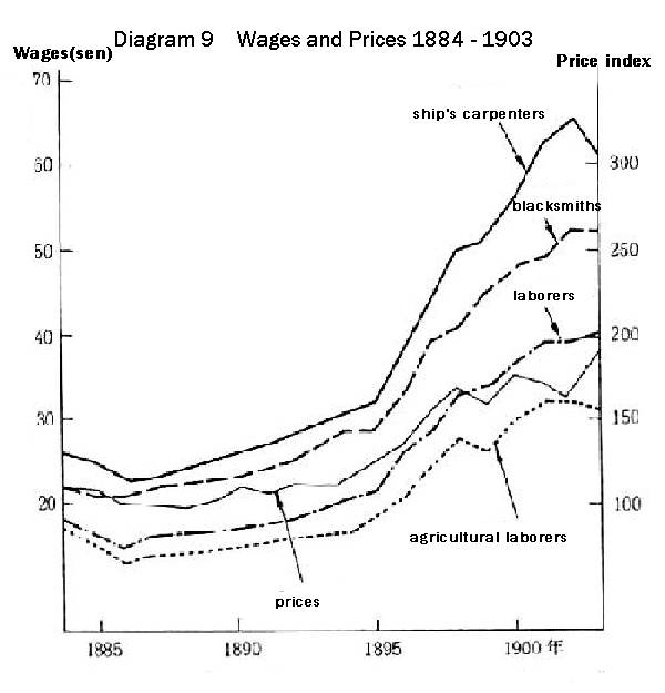 Diagram 9 Wages and Prices 1884 - 1903